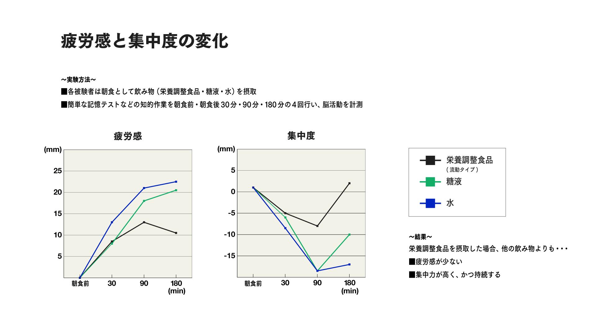 脳と糖分の関係_疲労感と集中度の変化グラフ.png